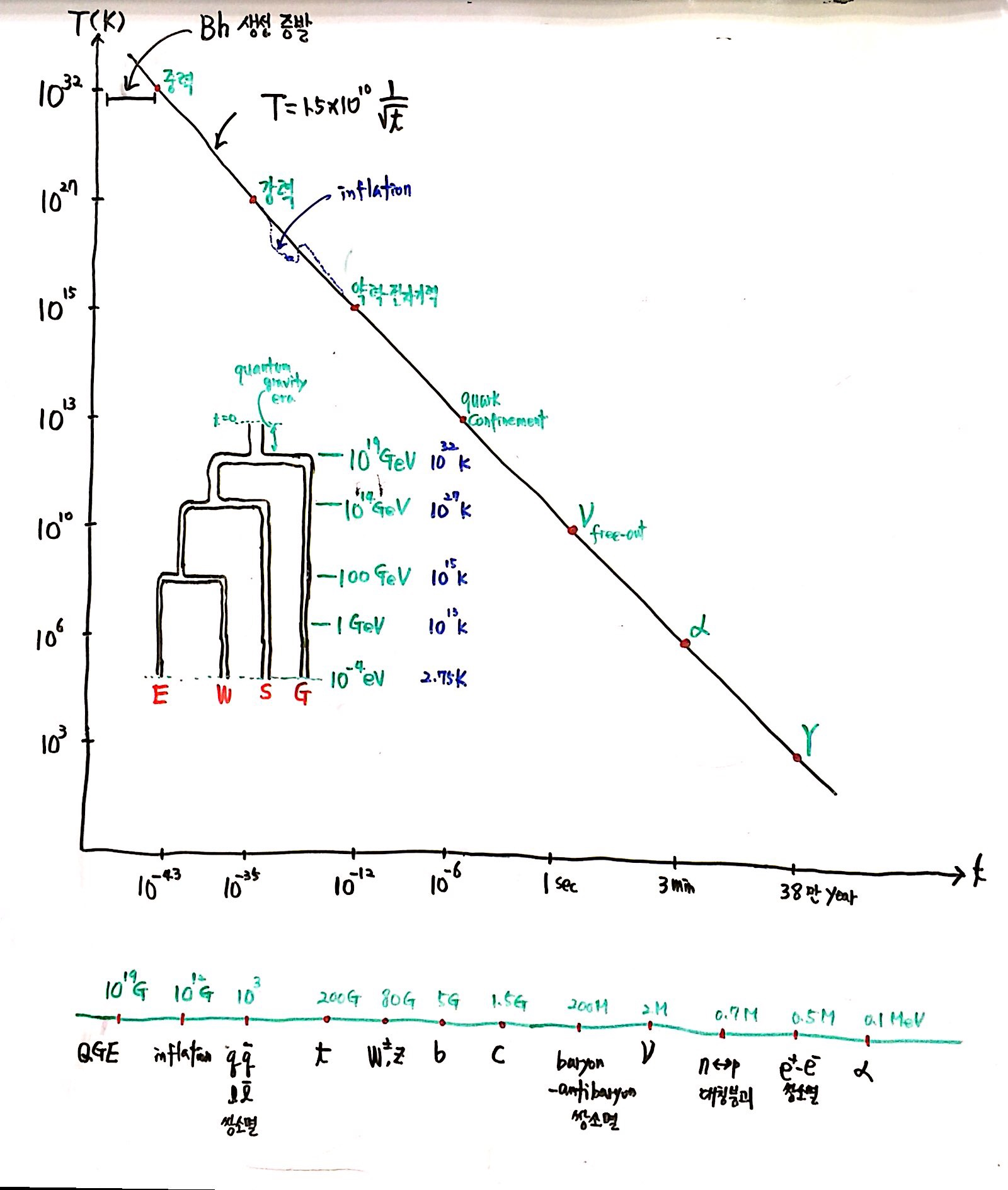 제 7회 137억년 우주진화 1강 열역학1 칠판 스캔 (2).JPG
