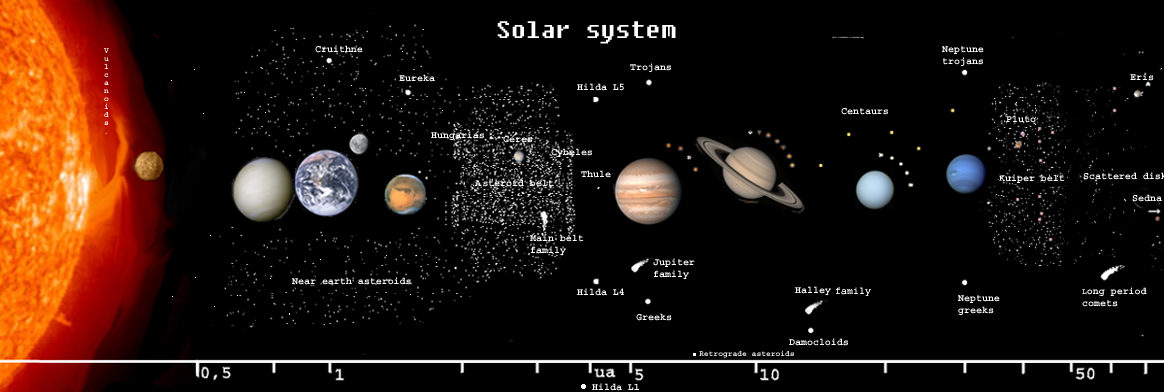 SolarSystemUnmarked.png